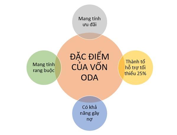 Vốn ODA là vốn gì? Thực trạng và giải pháp thu hút vốn ODA tại Việt Nam